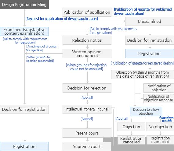 Design Application Examination/Registration Flowchart