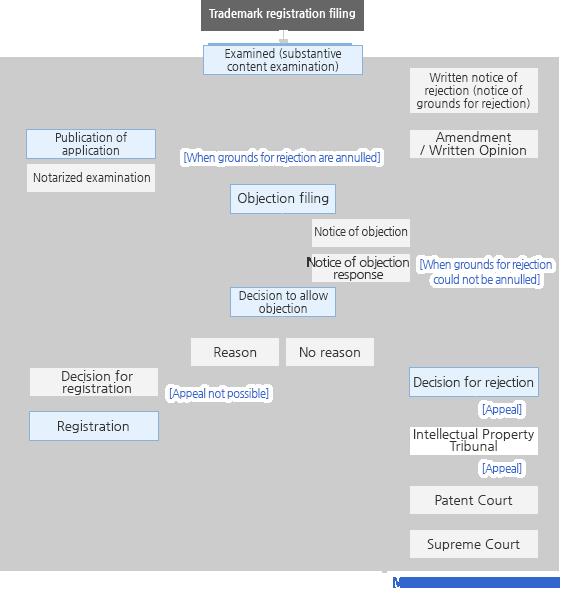 Trademark Examination Procedure