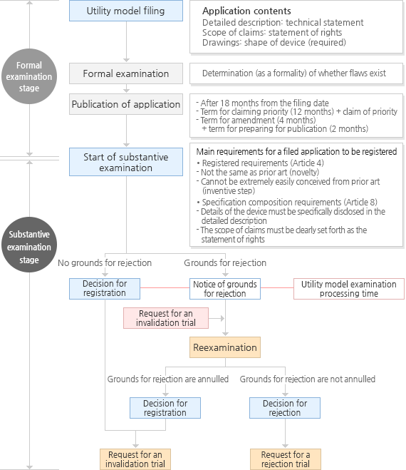 Utility Model Application Examination/Registration Flowchart